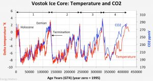 Global temperature and carbon dioxide concentration in the last four glacial-interglacial periods derived from the analysis of ice cores (Vostok, Antarctica). The offsets in time observed between the two curves are measurement artifacts.
