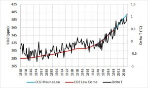 Comparison of changes in average global temperature to the atmospheric CO2 concentration measured in ice cores (Law Dome, East Antarctica) and Mauna Loa, Hawaii. The statistical correlation between temperature and CO2 concentration from 1977 to 2004 served to substantiate the theory that warming results from increased CO2 acting as a greenhouse gas. Sources : CRU (CRUTEM4), NOAA (CO2 Mauna Loa, Law Dome).