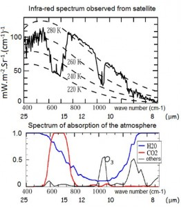Infrared spectrum of the Earth seen from space. In dotted lines the theoretical spectra corresponding to the emission of a black body at different temperatures. Where the absorption lines are saturated (H2O below 8.5 µm or over 20 µm, CO2 between 15 and 17 µm) the spectrum represents the emission of a black body at the altitude for which the atmosphere becomes transparent, i.e. at a temperature of 260 K (-13 ° C, i.e. about 4.4 km) for H2O and 220 K (-53 ° C, i.e. about 10 km) for CO2.