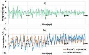 a) Harmonic of 23.5-Kyr average period - b) Reconstruction of the global mean temperature (sediment cores) by the sum of the three components of 23,5, 41 and 100-Kyr average periods.