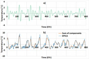 a) Harmonic of 23.5-Kyr average period – b) Reconstruction of the global mean temperature (EPICA) by the sum of the three components of 23.5, 41 and 100 Kyr average periods.
