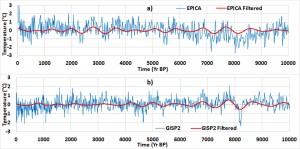 Proxies of global mean temperature: gross data and data filtered into the band 576-1152 years: a) EPICA, b) GISP2.
