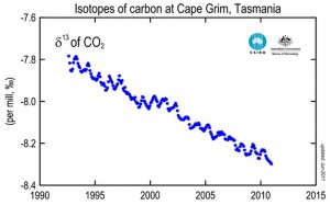 Isotope ratio of atmospheric carbon-13 measured at Cape Grim, Tasmania