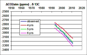 Fitting of the lifetime of atmospheric CO2 (the isotope ratio of atmospheric 13CO2 considered before the industrial era is -7 ‰)