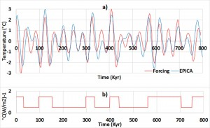 Coupling of the obliquity with the gyral waves within the band 36.9-73.7 Kyr – a) Global mean temperature variations compared to orbital forcing multiplied by its effectiveness. A 5-Kyr delay is applied to forcing – b) Effectiveness of forcing.