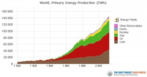 Primary energy production in the world