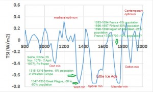 Total solar irradiance (TSI) obtained from 14C in tree rings and 10Be in ice cores (Steinhilber et al. 2012)