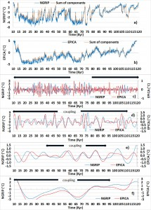 Gross temperature obtained from ice cores NGRIP (a) and EPICA (b) and reconstructed – c, d, e, f) Components in the different frequency bands: 0.58-2.3 Kyr (c), 2.3-9.2 Kyr (d), 9.2-18.4 Kyr (e) and 18.4-147.5 Kyr (f).