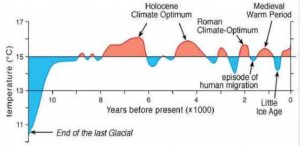 Temperature observed over the last 11,000 years (Dansgaard et al., 1969, Schönwiese 1995)