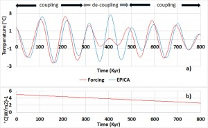 Coupling of the eccentricity with the gyral waves within the band 73.7-147.4 Kyr – a) Global mean temperature variations compared to orbital forcing multiplied by its effectiveness. No delay is applied to forcing – b) Effectiveness of forcing.