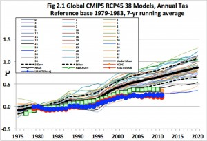 Comparison of different models to observed global temperature (NCDC = National Climate Data Center, NASA Goddard Institute for Space Studies, HadCRUT4 = Hadley Centre / Climate Research Unit, RSSLT = Remote Sensing Systems, UAHLT = University of Alabama at Huntsville). http://energycommerce.house.gov/sites/republicans.energycommerce.house.gov/files/Hearings/EP/20120920/HHRG-112-IF03-WState-ChristyJ-20120920.pdf