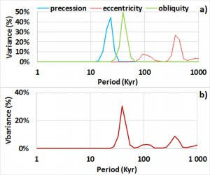 Fourier power spectrum of the three components of orbital forcing – a) Each component is normalized – b) Real spectrum.